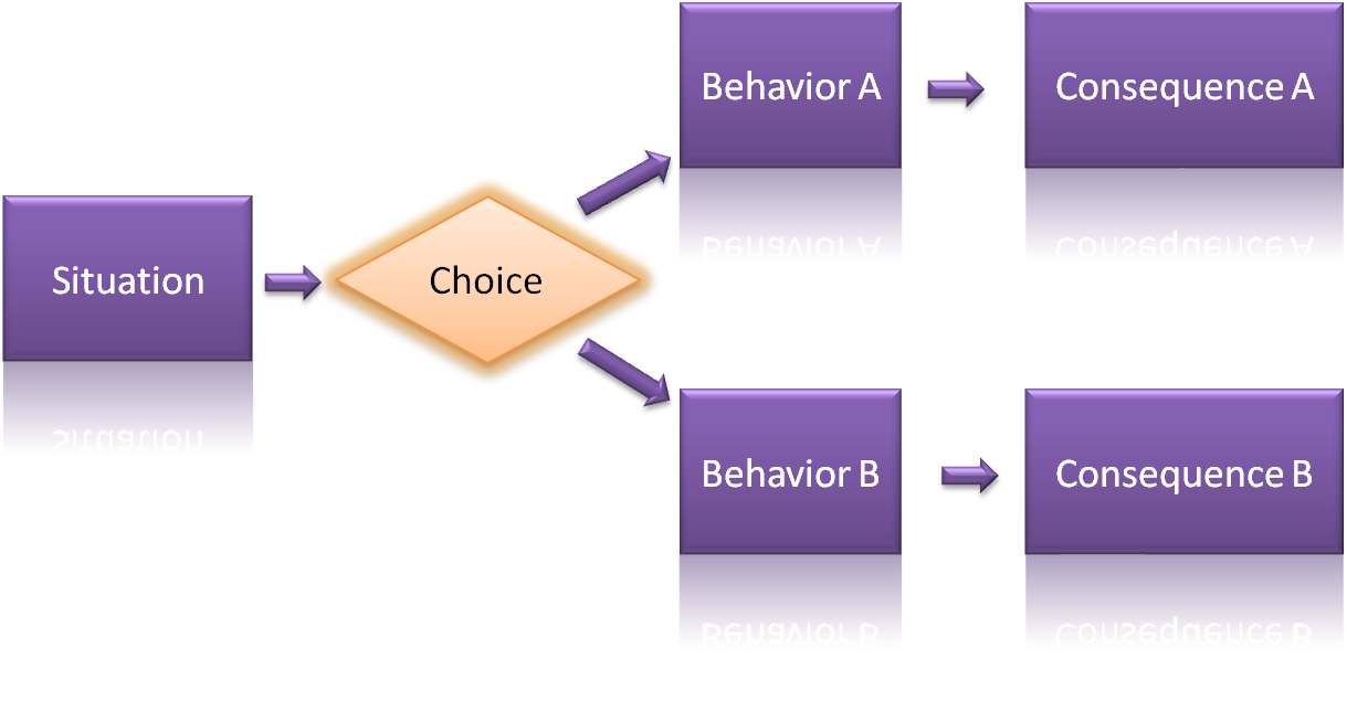 A Simple Model for Understanding What Drives Behavior